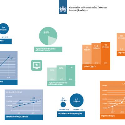 Infographic aanbod digitale dienstverlening overheid