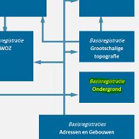 Schematische weergave Basisregistratie Ondergrond