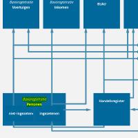Onderdeel BRP binnen stelsel van basisregistraties