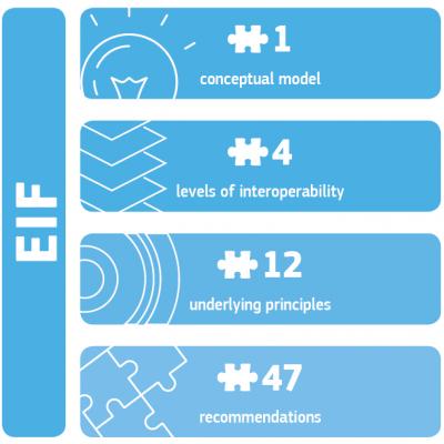 Schema van 1 verticale blauwe balk met de tekst EIF, met daarnaast vier horizontale blauwe balken onder elkaar. Elke horizontale balk bevat een tekst en het aantal onderdelen, van boven naar beneden: Conceptual model, 1 stuks. Levels of interoperability, 4 stuks. Underlying principles, 12 stuks. Recommendations, 47 stuks.
