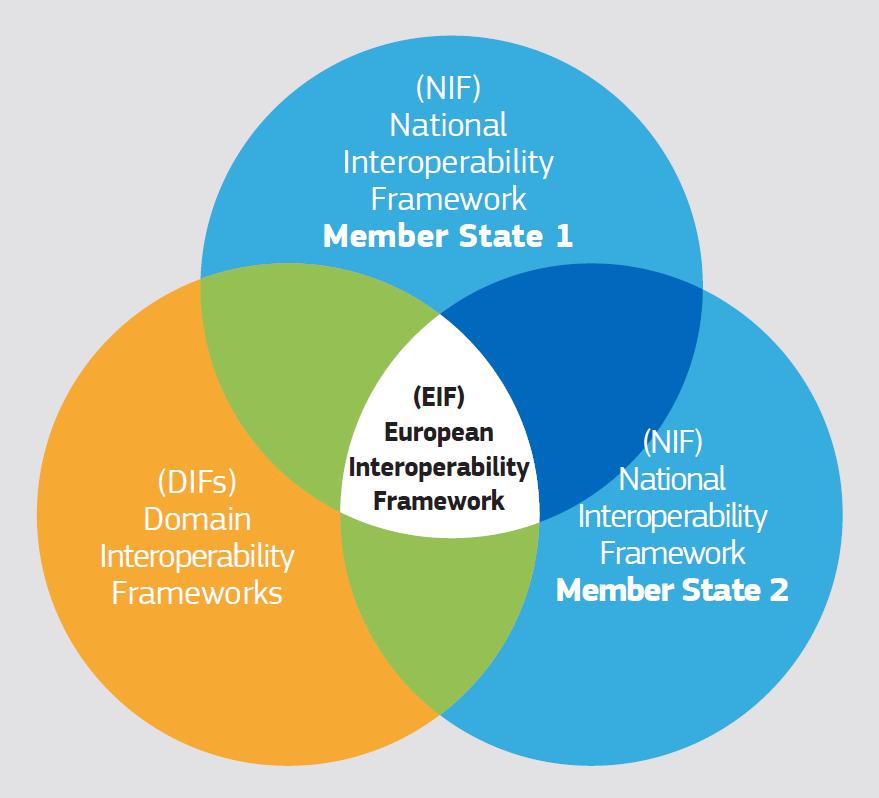 Venn-diagram van drie overlappende cirkels. De linker cirkel is Oranje en heeft als tekst (DIFS') Domain Interoperability Frameworks. De bovenste en meest rechtse cirkel zijn beide blauw, met als tekst (NIF) National Interoperability Framework Member State 1 en (NIF) National Interoperability Framework Member State 2. De driehoek die ontstaat door de drie overlappende cirkels is wit, met als tekst (EIF) European Interoperability Netwerk, en de overlappende delen van twee cirkels zijn gemarkeerd.