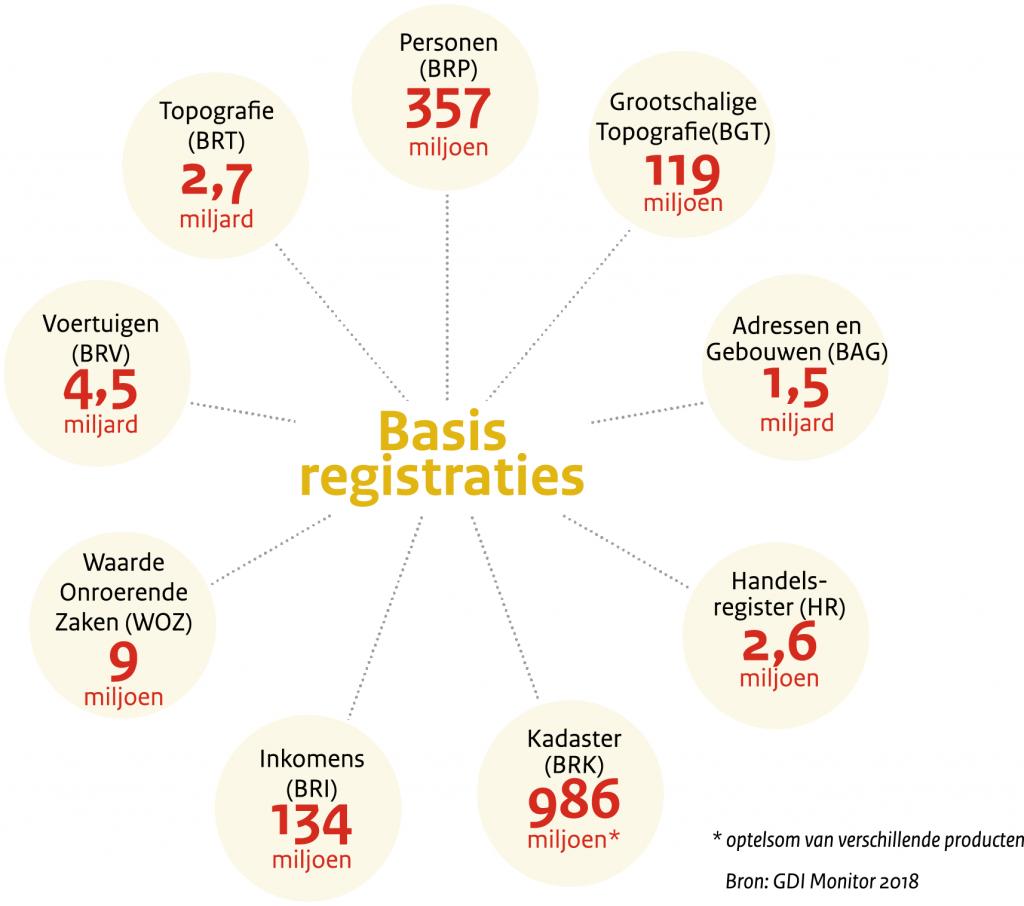 Basisregistraties: Personen 357 miljoen; Grootschalige Topografie 119 miljoen; Adressen en Gebouwen 1,5 miljard; Handelsregister 2,6 miljoen; Kadaster 986 miljoen; Inkomens 134 miljoen; Waarde Onroerende Zaken 9 miljoen; Voortuigen 4,5 miljard; Topografie 2,7 miljard/ Bron: GDI Monitor 2018