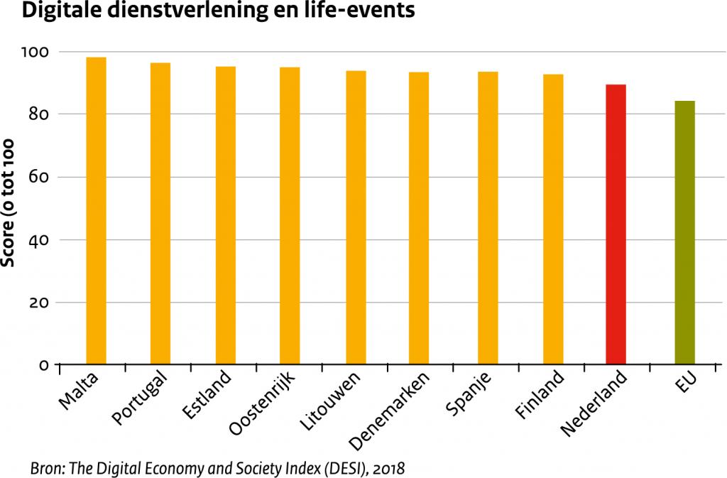 Digitale dienstverlening en life-events. Op en schaal van 0 tot 100 scoort Nederland 90 en doet het daarmee beter dan gemiddeld in vergelijking jmet andere EU-landen. Bron: The Digital Economy and Society Index 2018