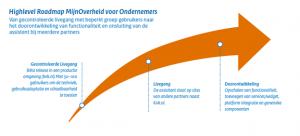 Highlevel Roadmap MijnOverheid voor Ondernemers