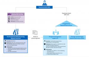 Link naar overzichtsplaat governance digitale overheid (Pdf, 82 Kb)