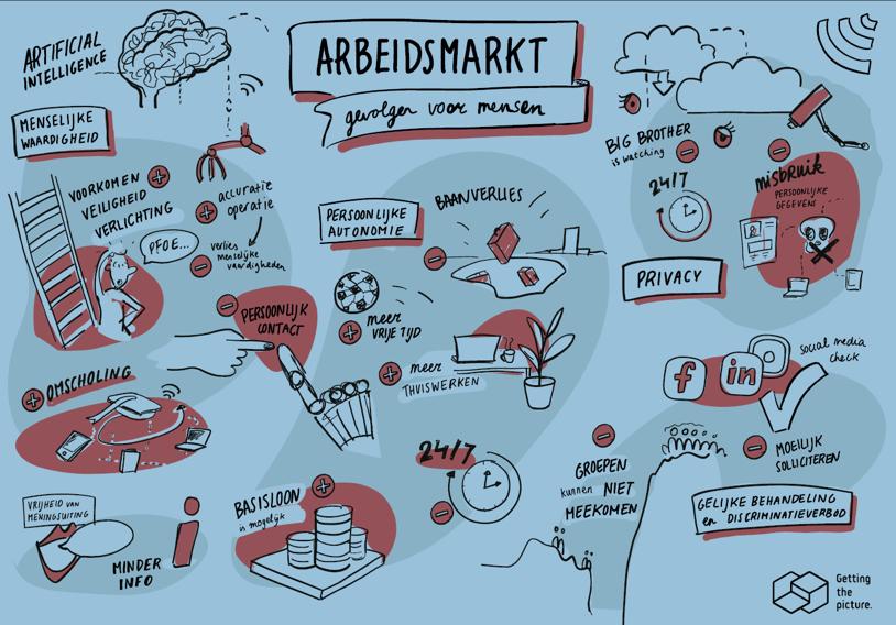 Mindmap van het thema arbeidsmarkt, verder uitgewerkt in de kadertekst.