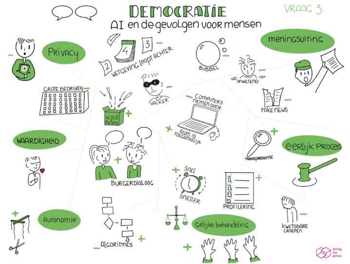 Mindmap thema Democratie, verder uitgewerkt in kadertekst.