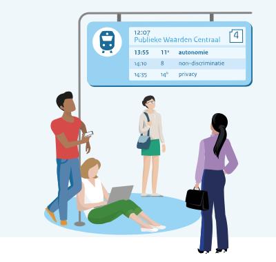 """Afbeelding die verwijst naar een van de principes van de Toolbox: """"Publieke waarden centraal"""". Weergegeven als een informatiebord op een station. Publieke waarden centraal, daaronder, als vertrekkende treinen in de richtingen 'autonomie', 'non-discriminatie' en 'privacy'."""