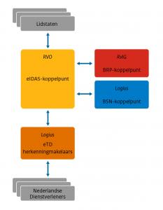 Schematisch overzicht van de eIDAS-keten in Nederland