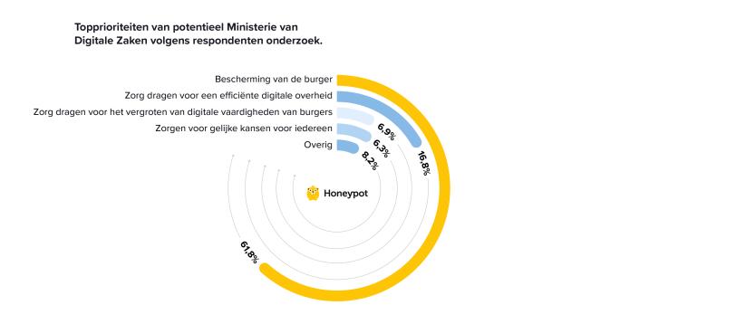 Piechart met de topprioriteiten van Ministerie van Digitale Zaken: 61,8% beschermen van de burger, 16,8% wil efficiëntere digitale overheid, 6,9% zorgdragen voor vergroten van digitale vaardigheden van burgers, 6,3% zorgdragen voor gelijke kansen voor iedereen, 8,2% overig
